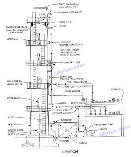 Piping Design Elevation View Around Vertical Vessel
