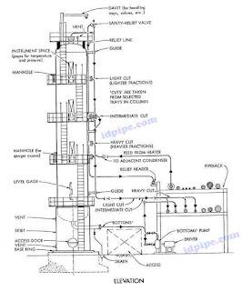 Piping Design Elevation View Around Vertical Vessel