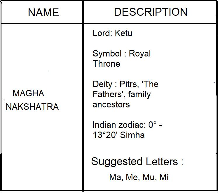 GET AWARE OF ASTROLOGY: MAGHA NAKSHATRA