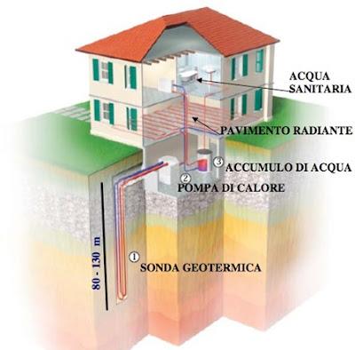 pompa di calore geotermica