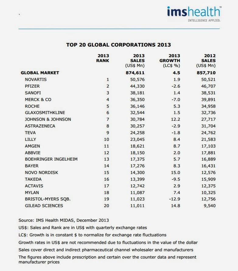 tableau classification des entreprises