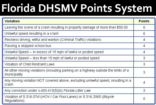 Red Light Camera Ticket Florida Points Centralroots Com