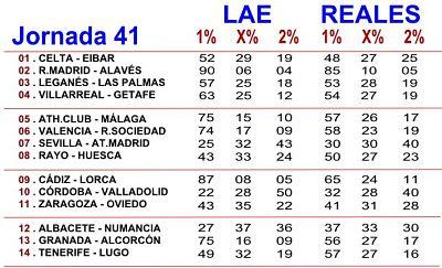 Porcentajes de Quiniela LAE y Betfair