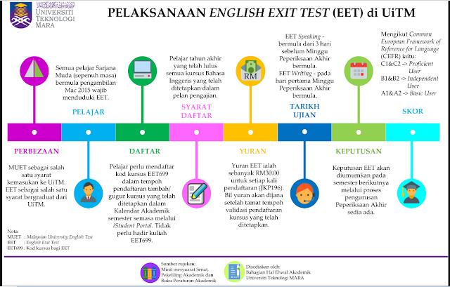 Perlaksanaan English Exist Test EET699