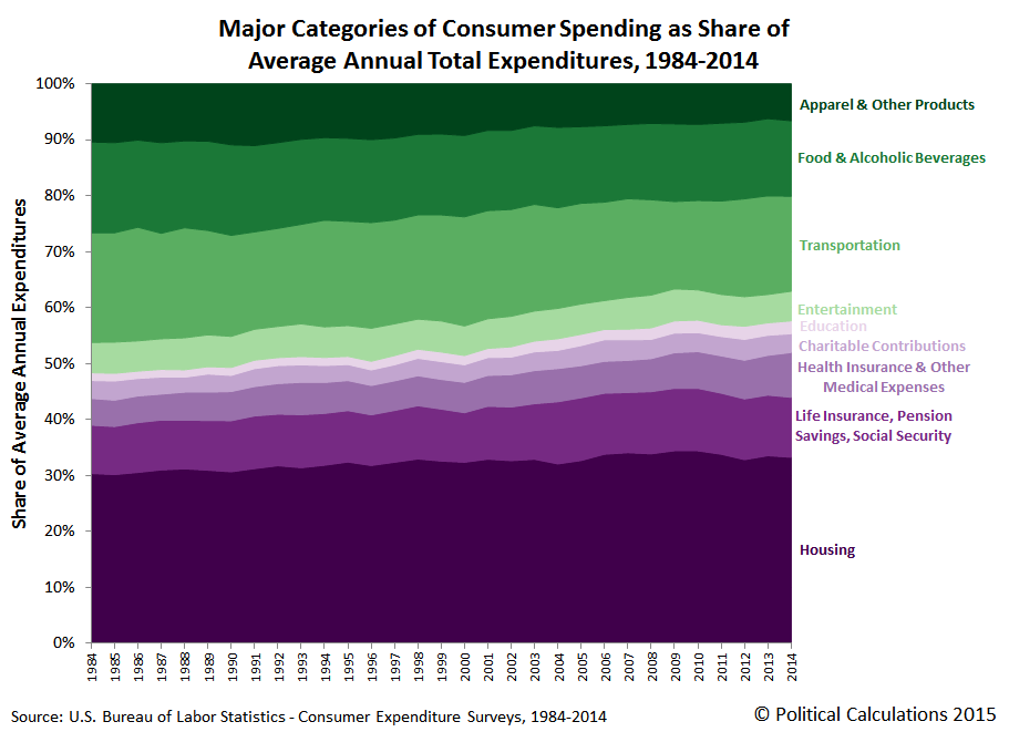 Major Categories of Consumer Spending as Share of Average Annual Total Expenditures, 1984-2014, 1984-2014