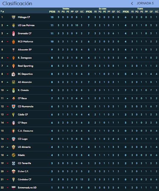 clasificación jornada 5 temporada 2018-19