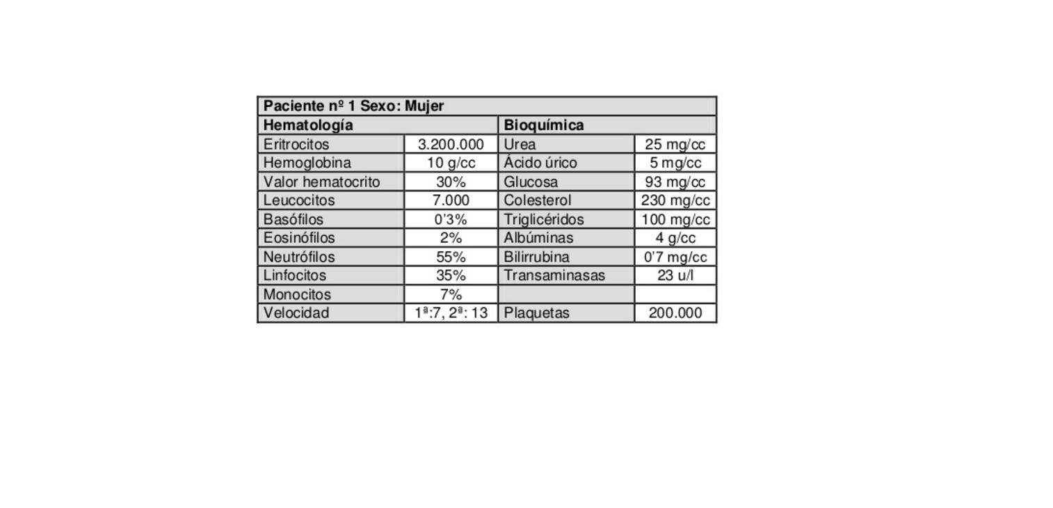 Analisis de sangre niveles normales