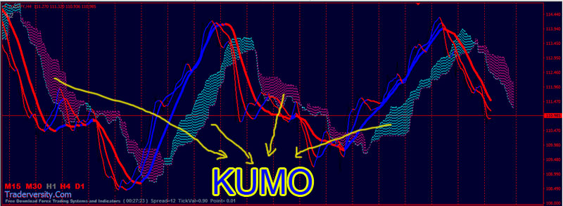 Forex USDJPY and GBPJPY Trading with Ichimoku Kumo Non-Lag Moving Average Strategy – Forex ...