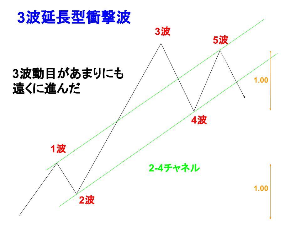 3波延長型衝撃波のフェイリャー