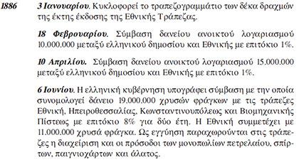 1886 ... 1886 ... 1886 ... Η Εθνική τράπεζα δανείζει στην Ελληνική Κυβέρνηση 11.000.000 χρυσά φράγκα με εγγύηση τις προσόδους από το ΠΕΤΡΕΛΑΙΟ