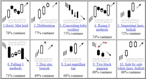 Most Effective Technical Analysis Patterns  Most Important