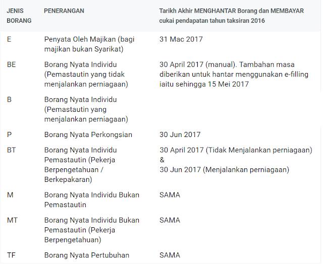 tarikh akhir borang e-filing