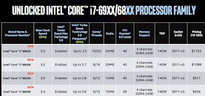 Harga Prosessor Intel Core i7