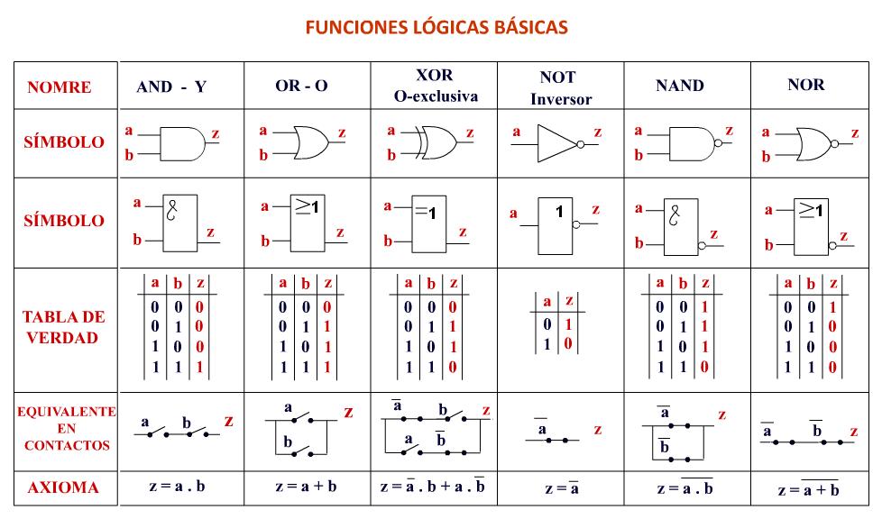 e-CASTA: Compuertas lógicas