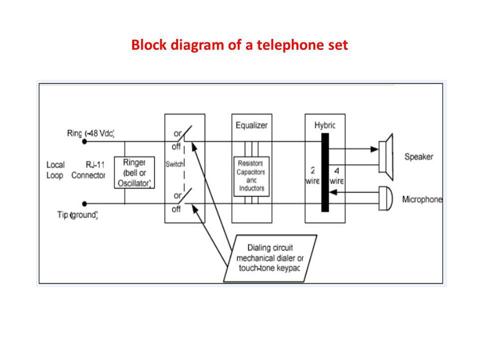 Telephone Set Component(additional note) ~ DEP3283 Telephony on