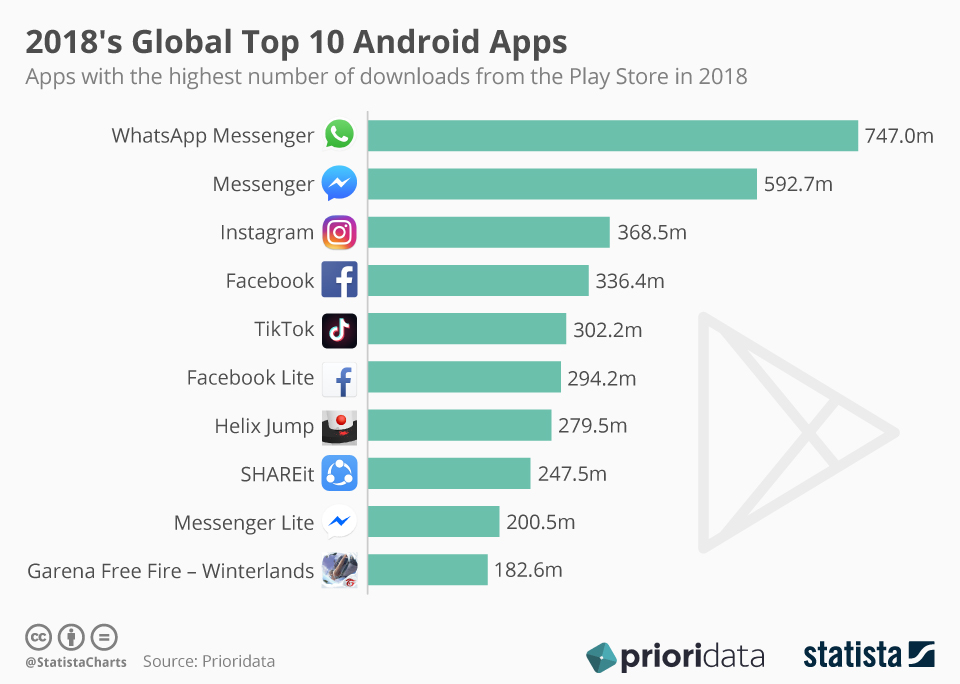 2018's Global Top 10 Android Apps