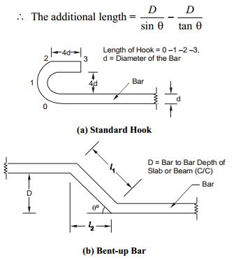 Kenya Contractors Preparation Of Bar Bending Schedule