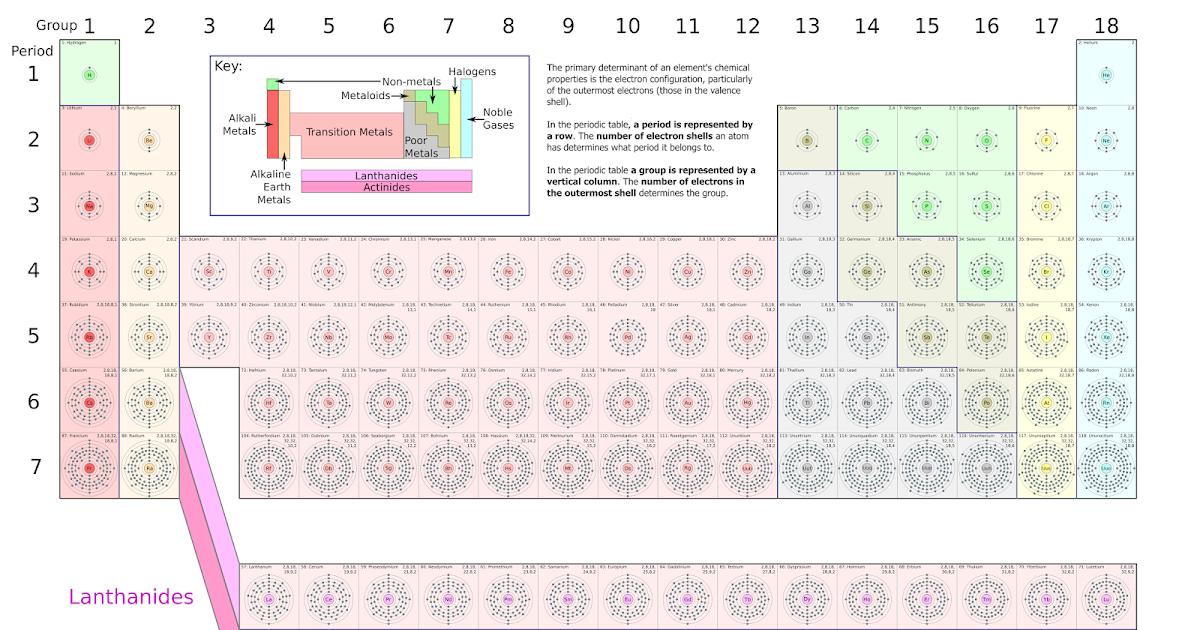 Chemistry one staab 2017 18 unit 3 periodicity and bonding urtaz Choice Image