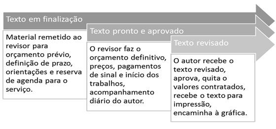Quadros com as etapas da negociação da revisão e formatação.