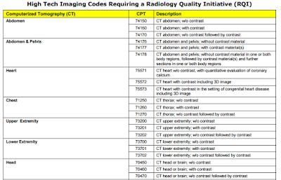 CT abdomen (abd) CPT codes 74176, 74177, 74178