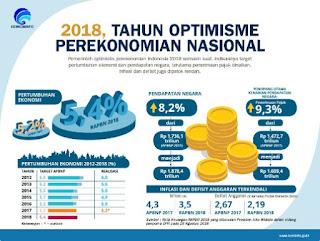 Posisi Perekonomian Indonesia Di Tahun 2018