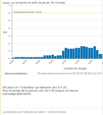 Exemple d'une courbe de charge commentée par l'usager