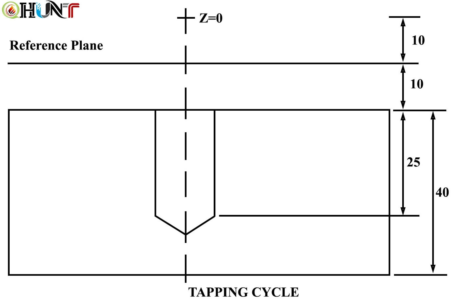 Cycles in CNC Milling Machine - Q Hunt