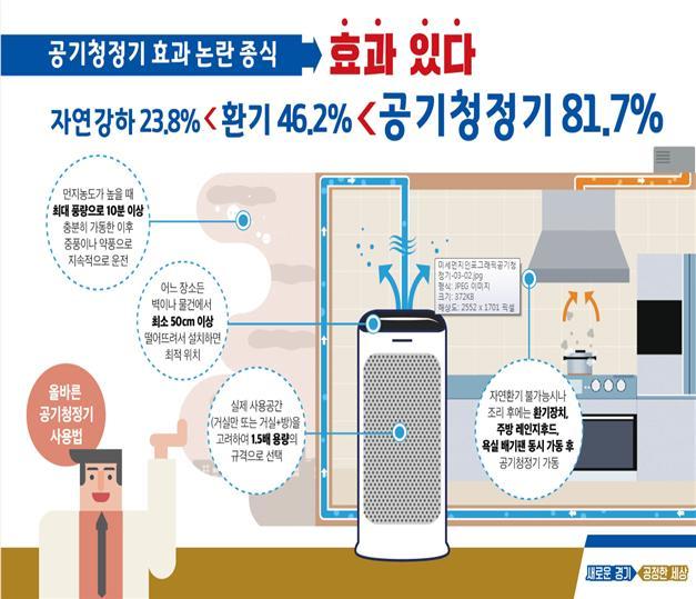 공기청정기 가동 시, 81.7% 이상 실내 미세먼지 제거 효과 실험 결과