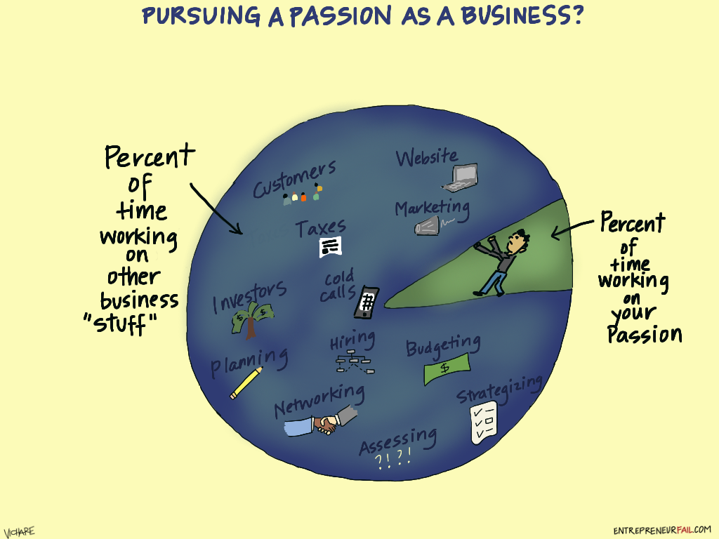%23entrepreneurfail+Passion+as+a+Business - (Comic) Converting a Hobby to a Business: The Reality