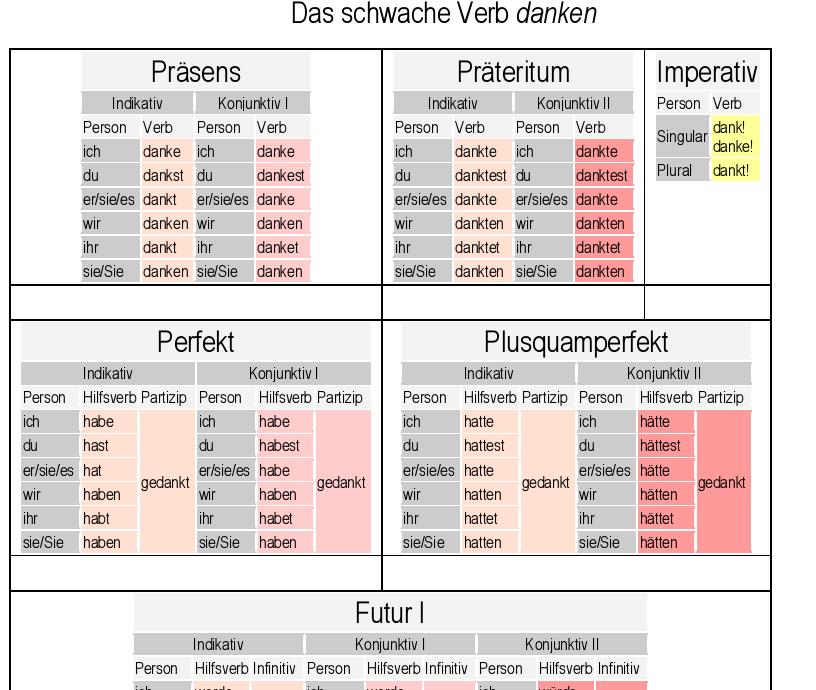 تحميل كتاب القنطرة في قواعد اللغة الألمانية pdf