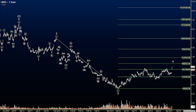 Elliott Wave Option Signals - Closed UNG Long at 31% Profit