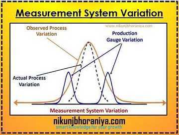 Variation in a Measurement system