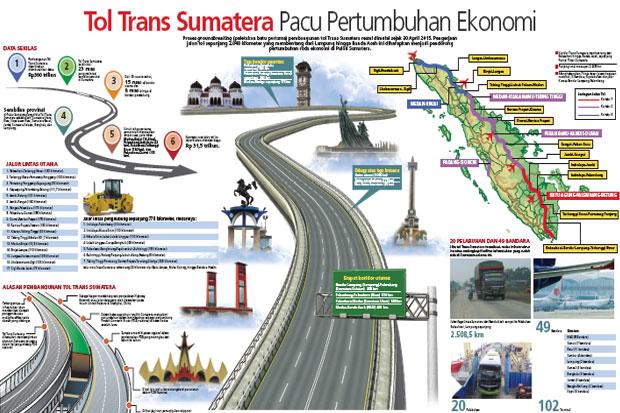 Jadi Prioritas Jokowi, Begini Perkembangan Terbaru Jalan Tol Trans Sumatera