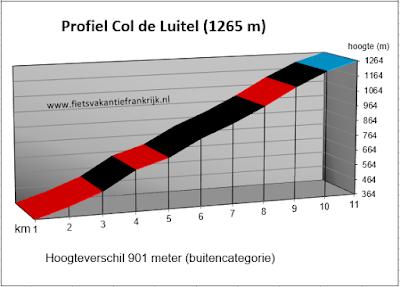 Beklimming Col de Luitel