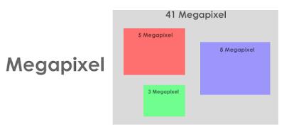الميجابكسل (Megapixel) :