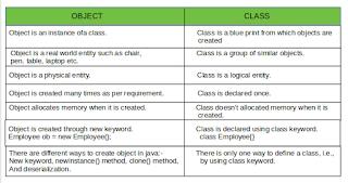 perbedaan antara object dan class pada bahasa pemrograman Java