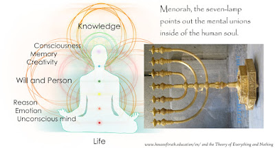 Chakras are compared with Menorah lamp.