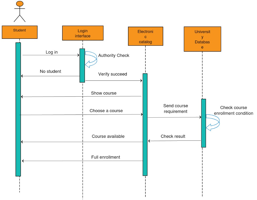 Sequence Diagram and Acticity Diagram Group 1