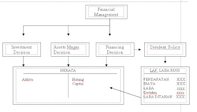 Belajar manajemen keuangan forex