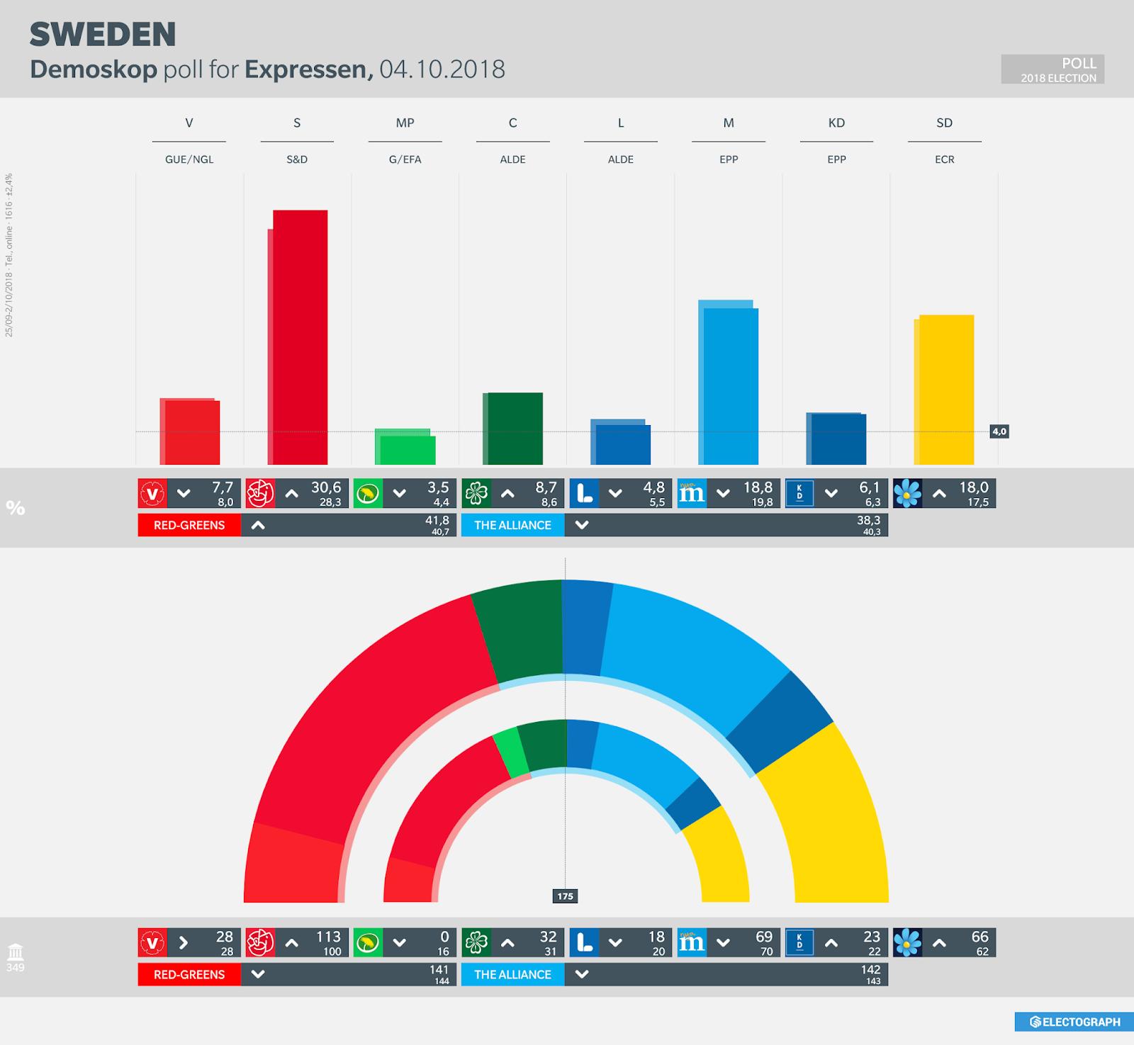 SWEDEN: Demoskop poll chart for Expressen, October 2018