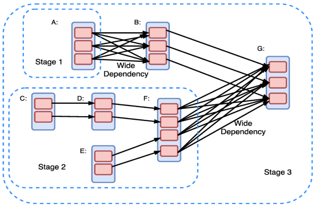 Metadata: A Comparison of Distributed Machine Learning Platforms