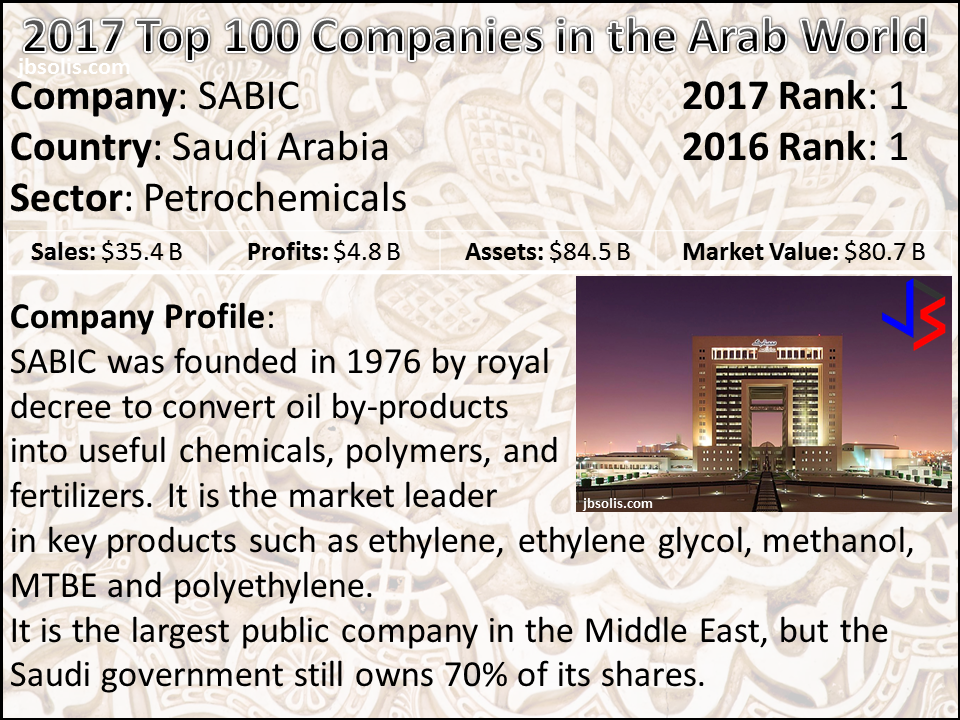 """If there is one word to describe the middle east in terms of economy, it would be """"oil"""". But in reality, the economy of the Middle East is a very diverse one. While the oil industry significantly impacts the entire region, most of the countries here have made efforts to diversify their economies in recent years. In fact, the standard growth in the Middle East is nearly four times faster than the world.  In their annual report, Forbes magazine lists the top 100 companies in the Middle East and North Africa region - also known as the Arab World. For 2017, the list is based on the quarterly reports (as of April 2017), derived from 1,300 companies listed in the Arab stock markets from Saudi Arabia, Qatar, Oman, Jordan, Egypt, Kuwait, Bahrain, U.A.E. (Abu Dhabi and Dubai), Lebanon, Morocco and Tunisia.  Saudi Arabia still dominates the list with 36 companies, followed by Qatar and the U.A.E. with 19 and 17 companies respectively. 49% of the companies are from the banks and financial services sector.  Other large companies like Saudi Aramco are not on the list simply because they are not publicly traded or listed in the stock market.  To rank the top 100 companies in the Arab world, Forbes measured four metrics: market value, sales, net profits and total assets. We highlight the top 10 below: 1. SABIC 2. Qatar National Bank 3. First Abu Dhabi Bank 4. National Commercial Bank 5. Etisalat 6. Al Rajhi Banj 7. Emirates NBD 8. Saudi Electric Company 9. Saudi Telecom Company 10. National Bank of Kuwait"""