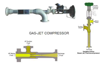 Jet Compressor Type of Compressor Used in Ships
