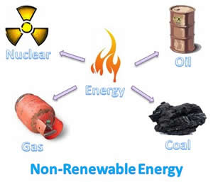 Difference between renewable and nonrenewable energy sources