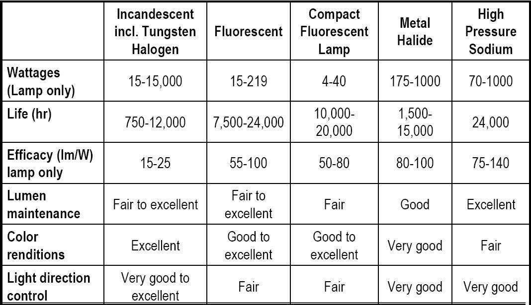 Indoor lighting fixtures classifications electrical knowhow