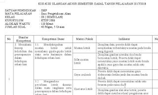 Download Kisi Penilaian Akhir Semester (PAS) Gasal IPA SMP 2017/2018