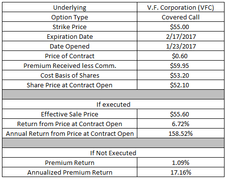 Cost basis exercised stock options