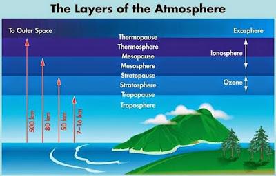 Bumi kita diselubungi oleh lapisan udara yang disebut atmosfer Perubahan Atmosfer Dan Dampaknya Terhadap Kehidupan