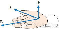Kiadah tangan kanan untuk menentukan arah gaya magnetik Lorentz