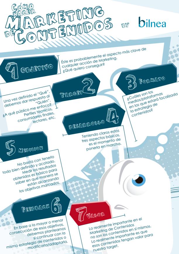 Infografía Cómo hacer Marketing de Contenidos by bilnea.